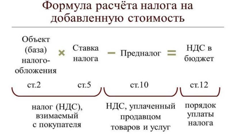 схема про ндс
