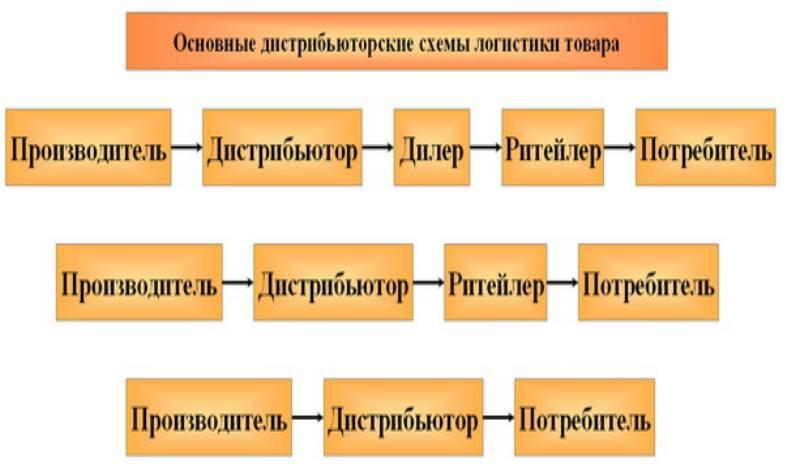 самостоятельные решения о способах распространения на конкретном рынке;
